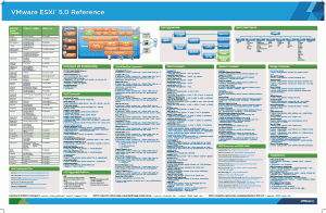 VMware ESXi 5.0 Reference Poster