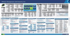VMware vSphere PowerCLI 5.0 Poster